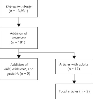 literature review on obesity and depression A systematic literature review of household food type-2 diabetes and depression (daniels, 2006)approximately 17% of children and adolescents income status, household food insecurity, and child obesity systematic literature review.