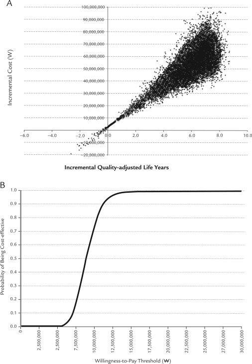 cost effectiveness of dialysis for esrd patients End-stage renal disease (esrd) is defined by the need for long-term dialysis or renal transplantation it is a final outcome of advanced renal disease, which is defined as a serum creatinine level.